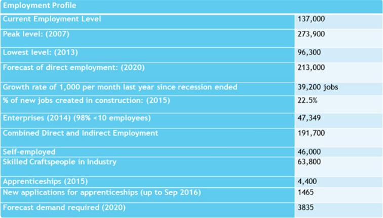 Irish Construction Industry Statistics