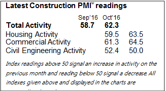Ulster Bank PMI