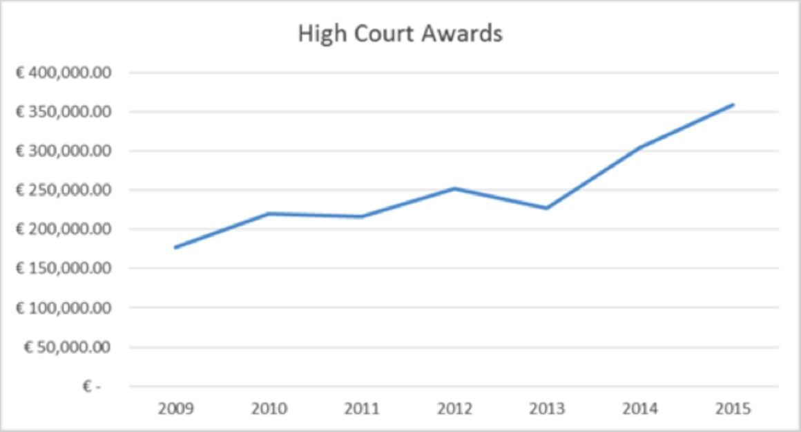 Graph illustrating the sharp increase in Court awards