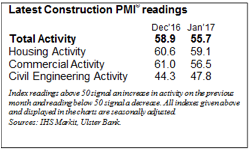 Ulster Bank PMI January 2017