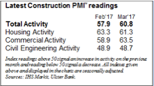 Ulster Bank PMI March 2017