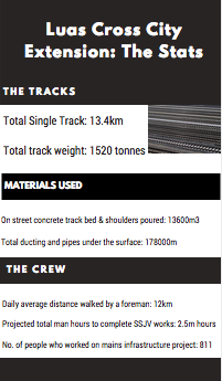 Luas Cross City Line Stats