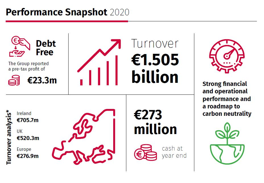 Sisk parent company Sicon reports turnover of over €1.5bn for 2020